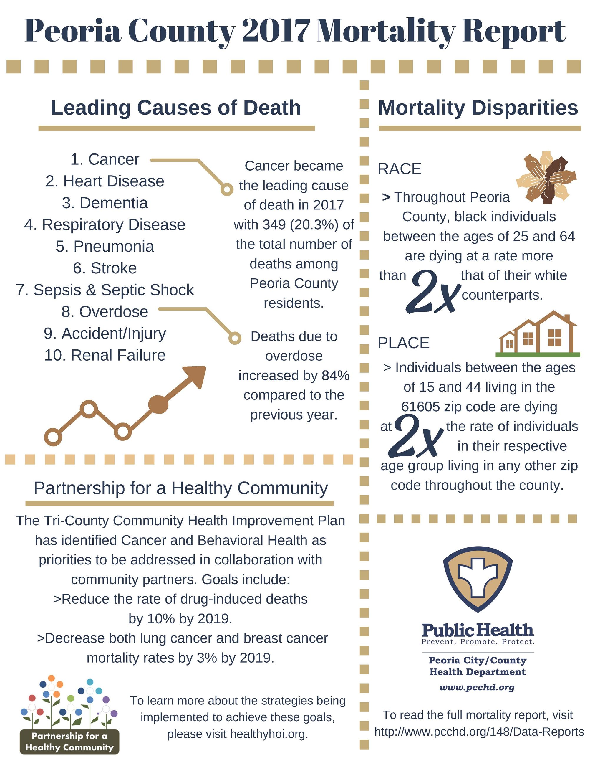 Peoria.County.2017.Mortality.Report.Infographic